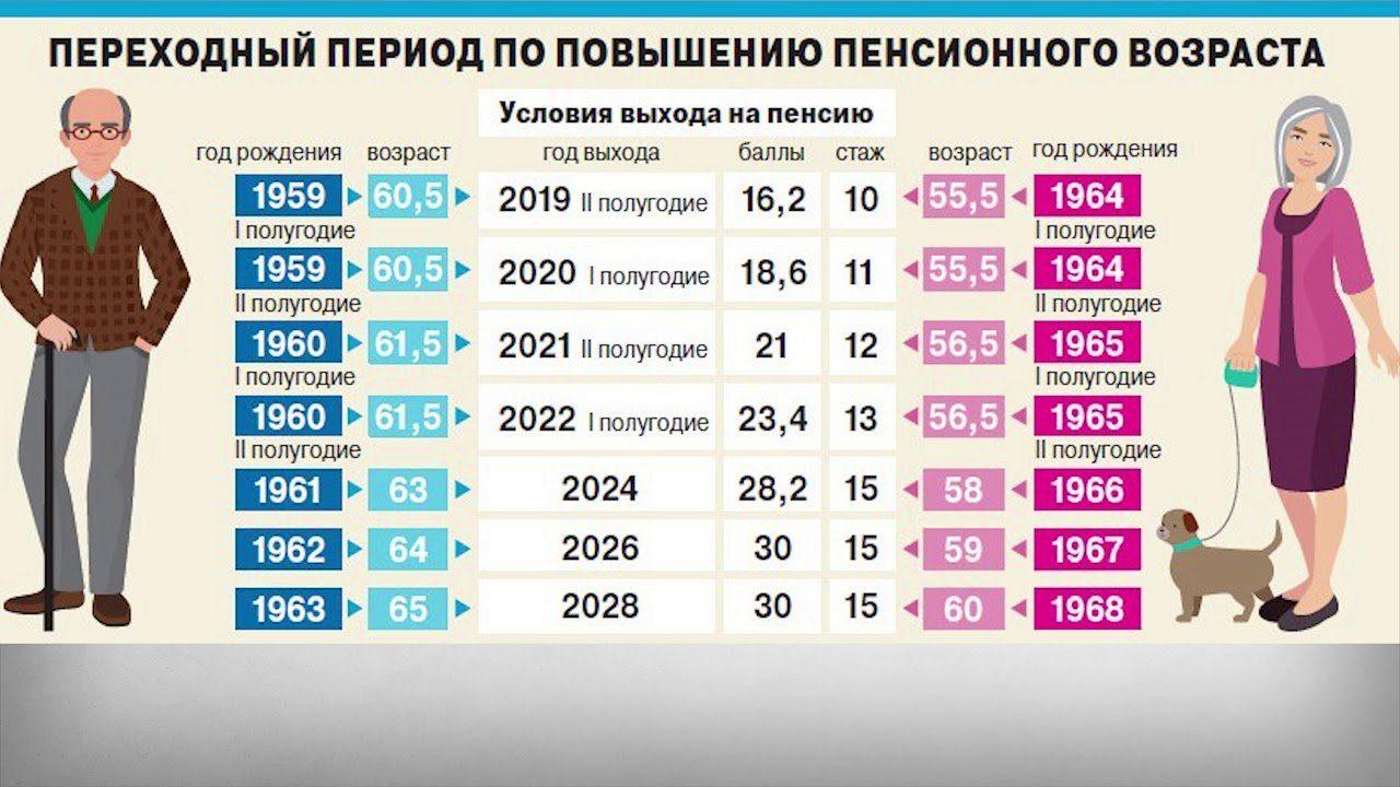 Таблица выхода на пенсию по новому закону по годам и профессиям